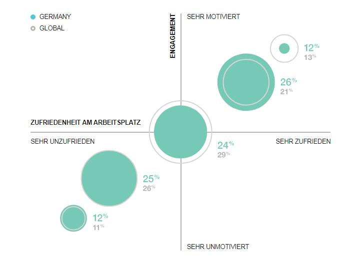 Vergleich des Engagements und der Zufriedenheit am Arbeitsplatz in Deutschland